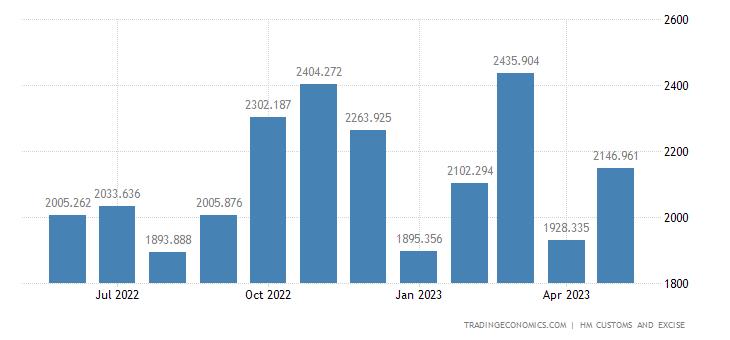 United Kingdom Imports of Intra EU - Electrical Machinery & Eqp.
