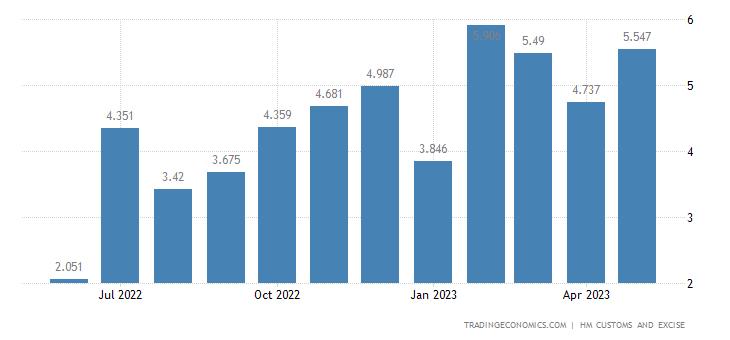 United Kingdom Imports of Intra EU - Explosives, Pyrotechnics &