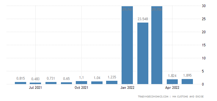 United Kingdom Imports of Intra EU - Feathers,down,artificial Ha