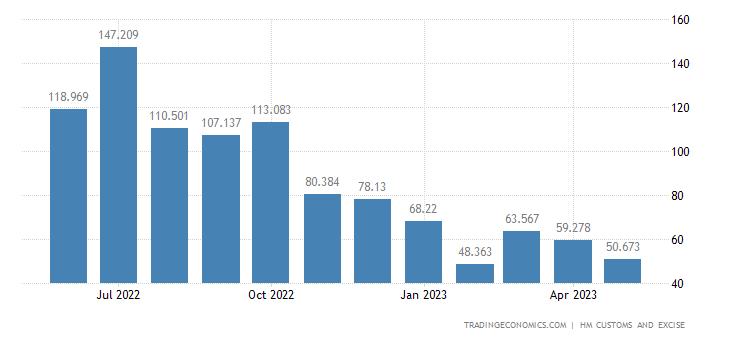 United Kingdom Imports of Intra EU - Fertilizers