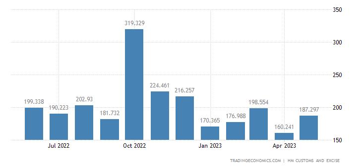 United Kingdom Imports of Intra EU - Footwear, Gaiters & Parts O