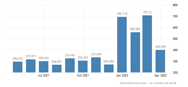 United Kingdom Imports of Intra EU - Furniture, Bedding, Mattres