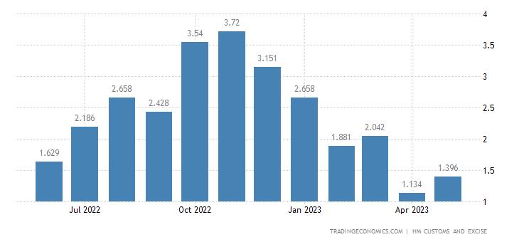 United Kingdom Imports of Intra EU - Furskins, Artificial Fur &