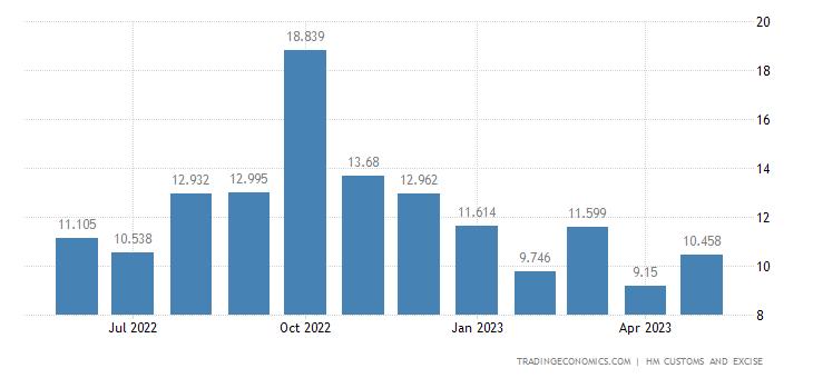 United Kingdom Imports of Intra EU - Headgear & Related Articles