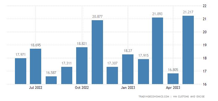 United Kingdom Imports of Intra EU - Impregnated Coated Or Lami