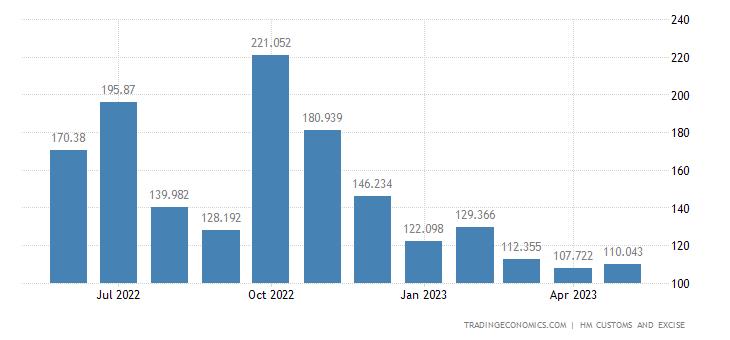 United Kingdom Imports of Intra EU - Inorganic Chemicals
