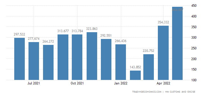 United Kingdom Imports of Intra EU - Iron & Steel