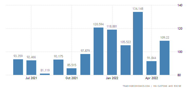 United Kingdom Imports of Intra EU - Leather & Harness Gut (exc