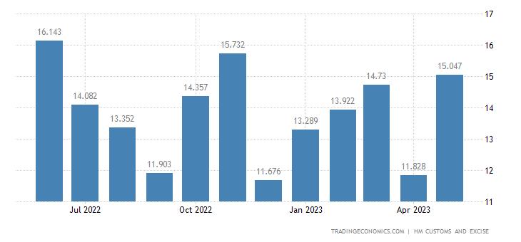 United Kingdom Imports of Intra EU - Man-made Staple Fibres