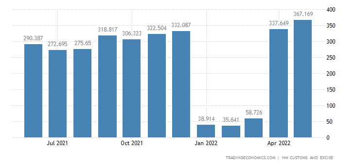 United Kingdom Imports of Intra EU - Meat & Edible Meat Offal