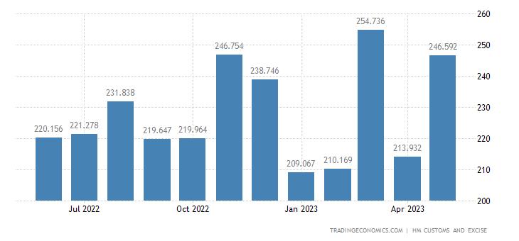United Kingdom Imports of Intra EU - Meat, Fish & Crustaceans &
