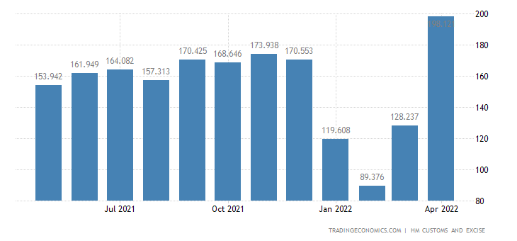 United Kingdom Imports of Intra EU - Meat, Fish & Crustaceans &