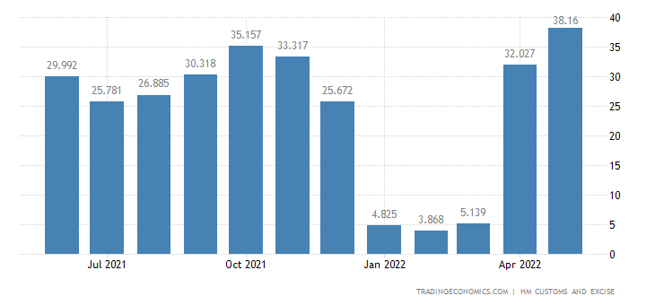 United Kingdom Imports of Intra EU - Milling Industry Products