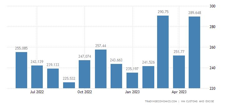 United Kingdom Imports of Intra EU - Miscellaneous Edible Prepar