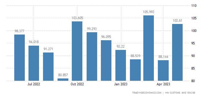 United Kingdom Imports of Intra EU - Miscellaneous Manufactured
