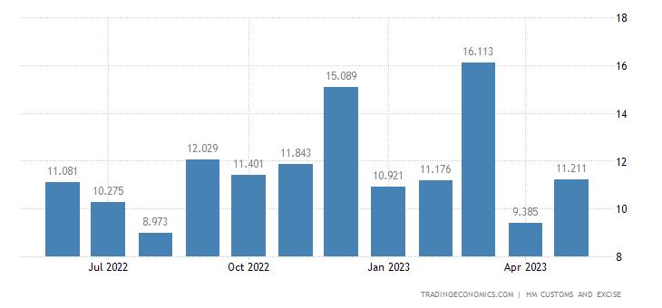 United Kingdom Imports of Intra EU - Musical Instruments & Relat