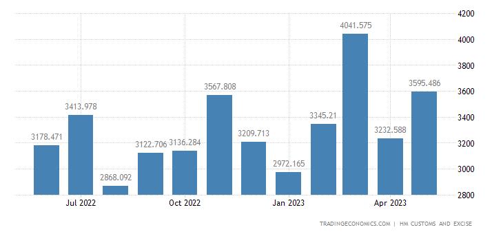 United Kingdom Imports of Intra EU - Nuclear Reactors Boilers