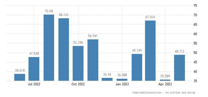United Kingdom Imports of Intra EU - Oil Seeds & Oleaginous Frui