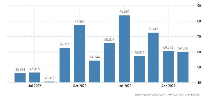 United Kingdom Imports of Intra EU - Ores Slag & Ash