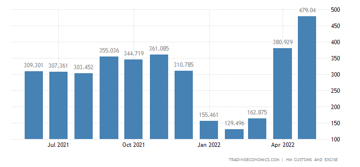 United Kingdom Imports of Intra EU - Paper & Paperboard & Relate