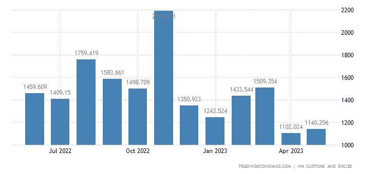 United Kingdom Imports of Intra EU - Pharmaceutical Products