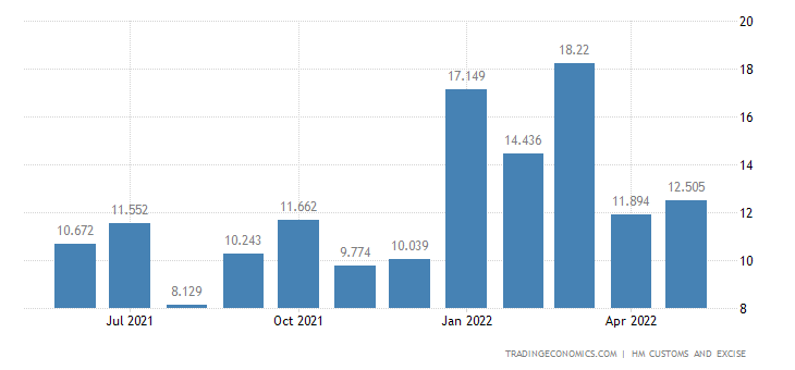 United Kingdom Imports of Intra EU - Photographic Or Cinematogra