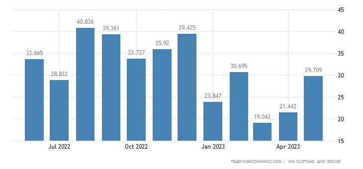 United Kingdom Imports of Intra EU - Pulp of Wood, Fibrous Matl.