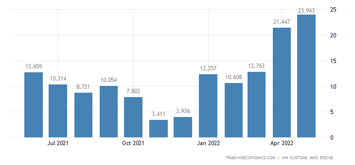 United Kingdom Imports of Intra EU - Ships, Boats & Floating Str