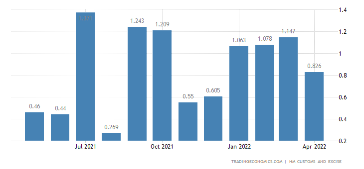 United Kingdom Imports of Intra EU - Silk