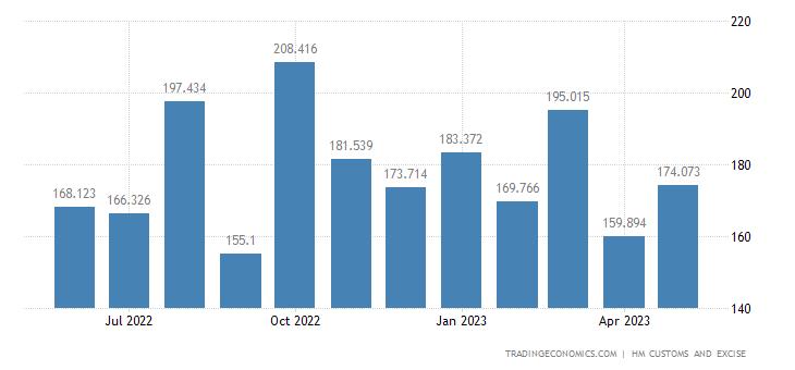 United Kingdom Imports of Intra EU - Soaps Organic Agents Lubr