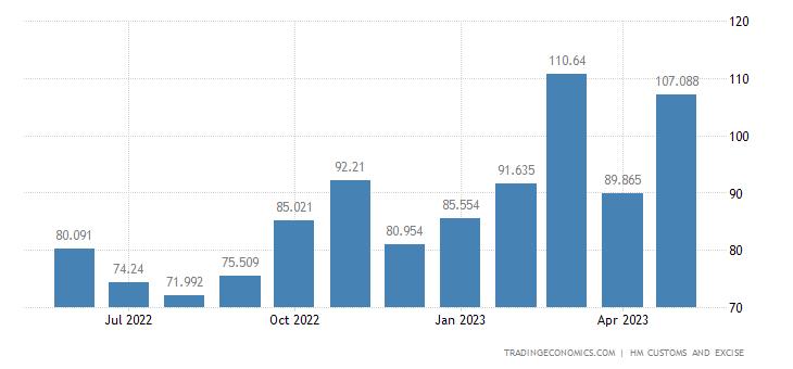 United Kingdom Imports of Intra EU - Sugars & Sugar Confectionery