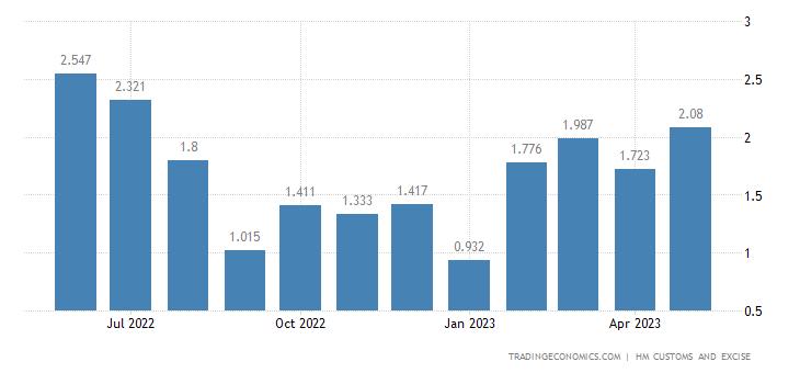 United Kingdom Imports of Intra EU - Umbrellas, Sticks, Whips &