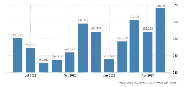 United Kingdom Imports of Intra EU - Vegetable, Fruit, Nuts, Pla