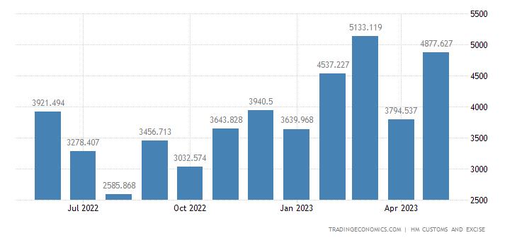 United Kingdom Imports of Intra EU - Vehicles Not Railway & Tram