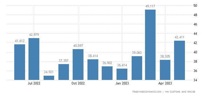 United Kingdom Imports Intra Eu - Wadding, Felt & Nonwovens, Special Yarns