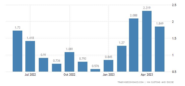 United Kingdom Imports of Intra EU - Wickerwork & Basketwork