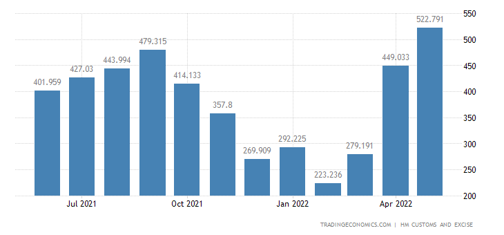 United Kingdom Imports of Intra EU - Wood & Related Articles