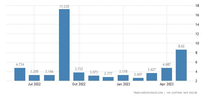 United Kingdom Imports of Intra EU - Zinc & Related Articles