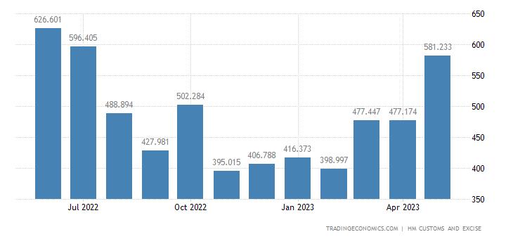 United Kingdom Imports of Iron & Steel