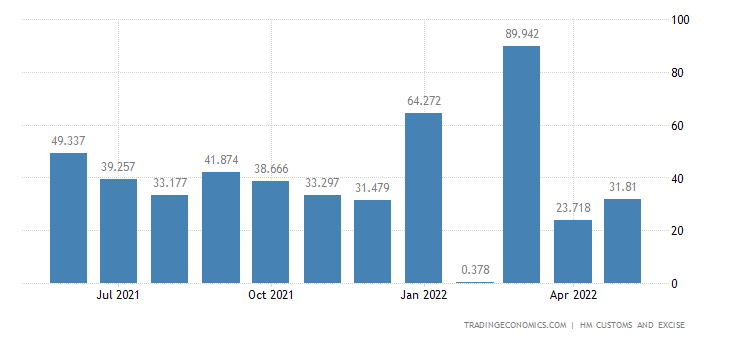United Kingdom Imports of Lead & Related Articles