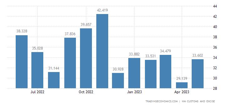 United Kingdom Imports of Man-made Staple Fibres