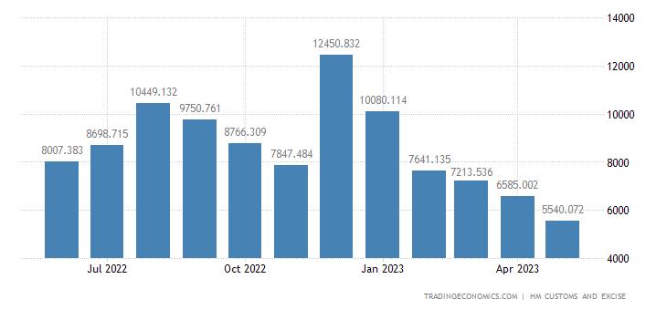 United Kingdom Imports of Mineral Fuels & Oils & Distillation Pr