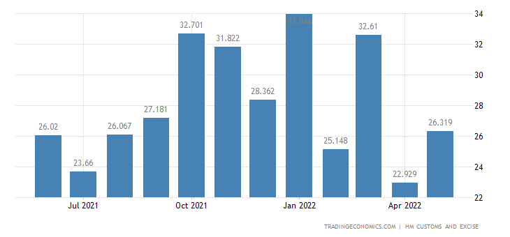 United Kingdom Imports of Musical Instruments & Related Parts &