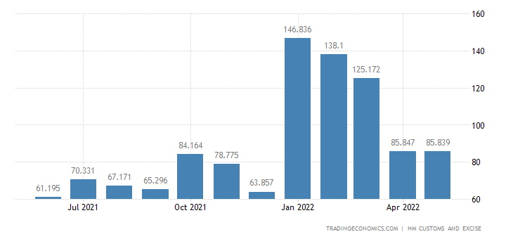 United Kingdom Imports of Nickel & Related Articles