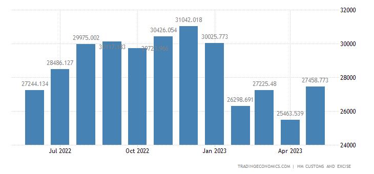 United Kingdom Imports of Non-eu