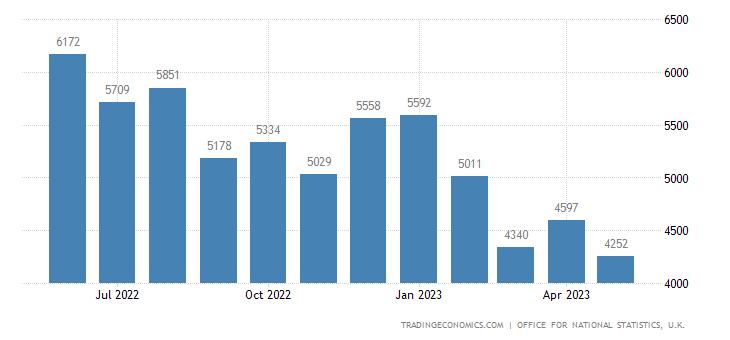 United Kingdom Imports of Oil