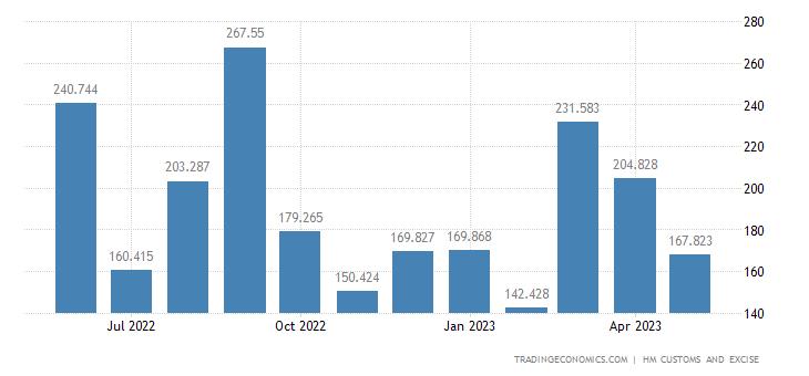 United Kingdom Imports of Ores Slag & Ash