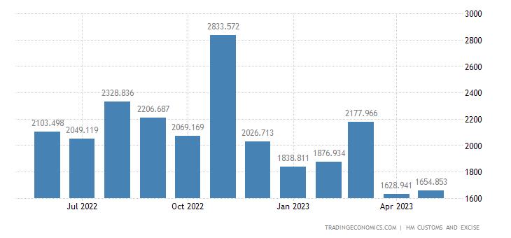 United Kingdom Imports of Pharmaceutical Products