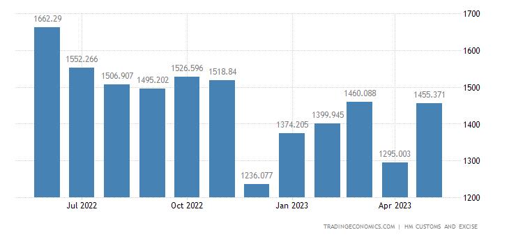 United Kingdom Imports of Plastics & Plastic Products