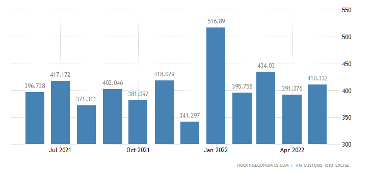 United Kingdom Imports of Rubber & Related Articles